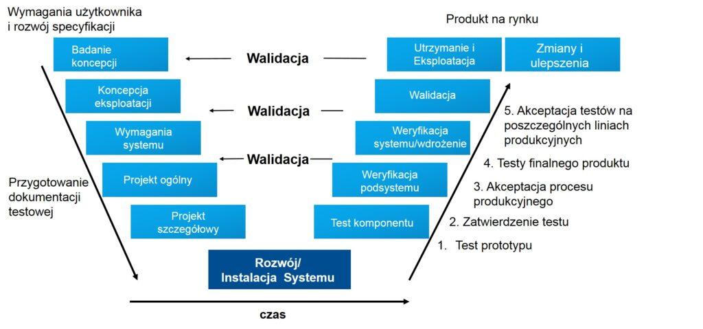 proces rozwoju produktu