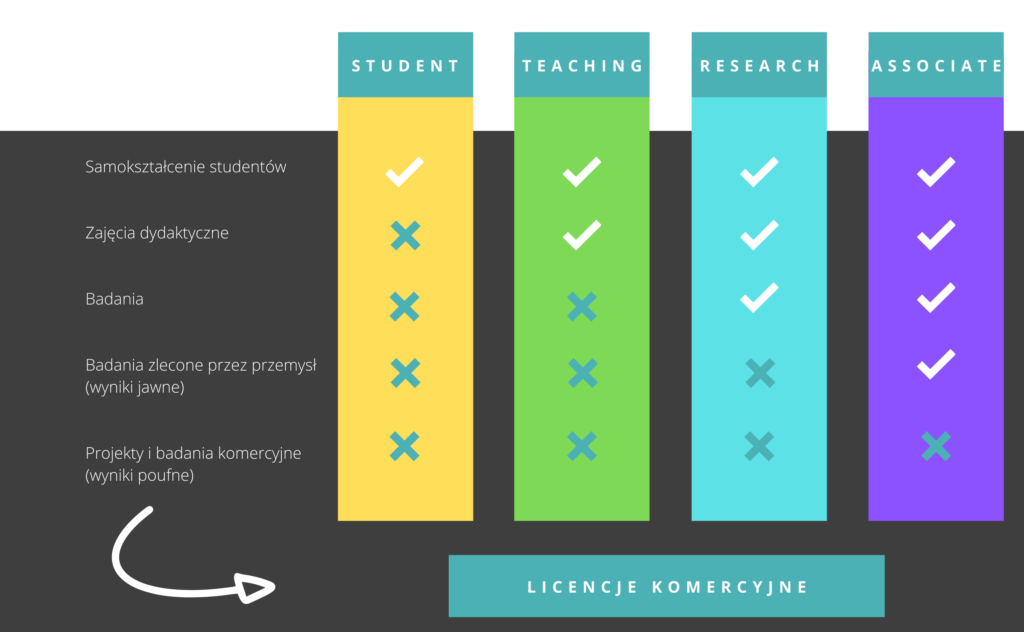 ANSYS - Rodzaje licencji akademickich