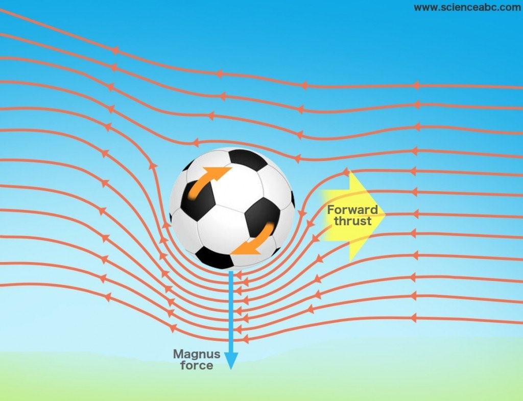 działanie siły magnusa na piłkę