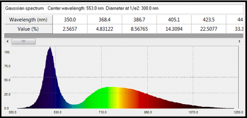 symulacja i optymalizacja układów optycznych