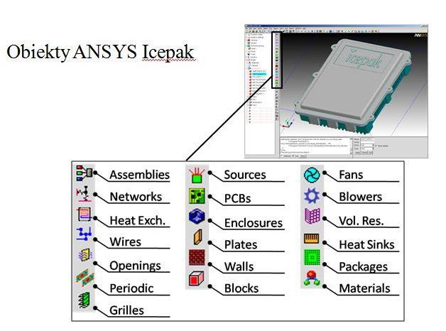 ansys icepak - symulacja chłodzenia elektroniki